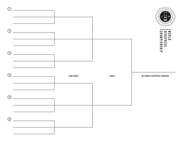 The World AeroPress championship rounds